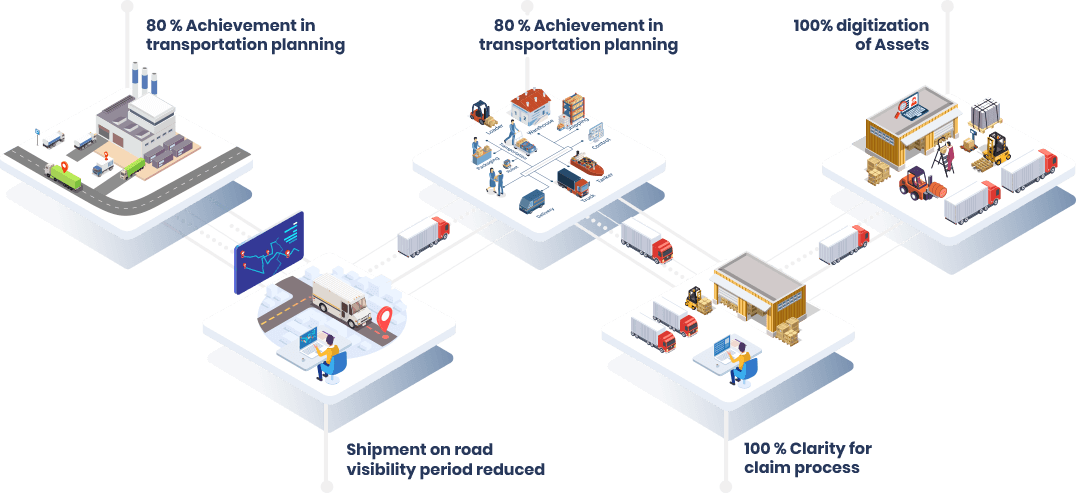 Smart Supply Chain   Integrated Logistic   Automated Weighbridge   Asset Management  Solutions - eCubix  